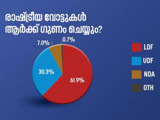 pre-poll-survey-result-